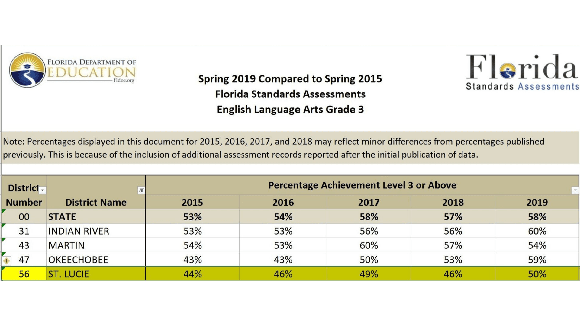 St. Lucie County ELA (English Language Arts) test results from Spring 2019 Compared to Spring 2015 E