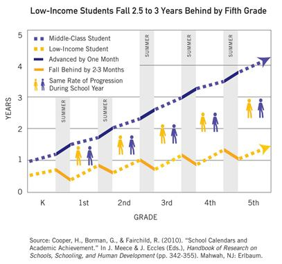 Graph low-income student fall 2.5 to 3 years behind by 5th grade